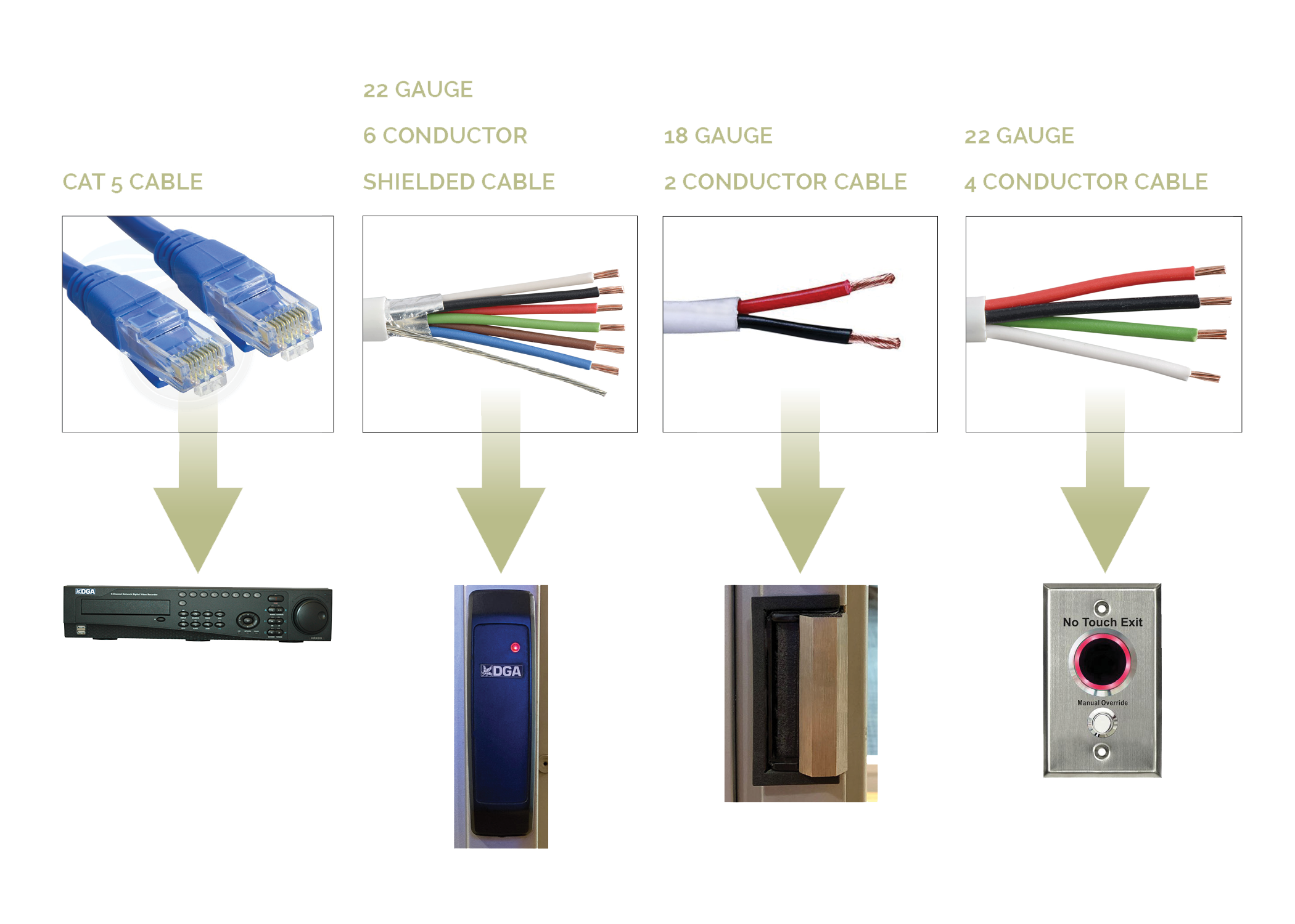 Cable types used in wiring access control systems