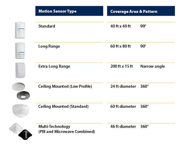 different-motion-sensor-types