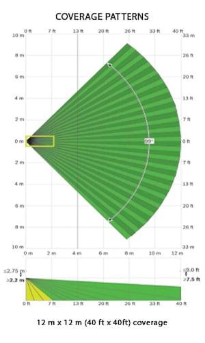 standard-motion-sensor-coverage-pattern
