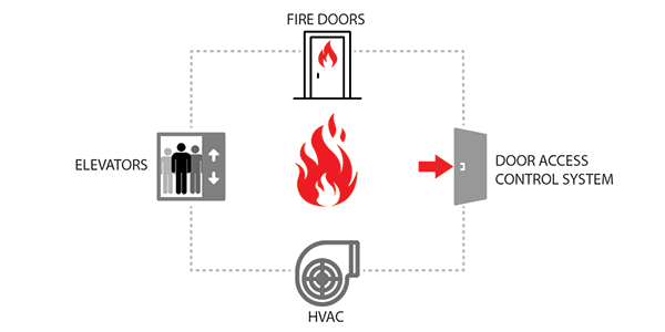 What Are Emergency Control Function Interfaces in Fire Alarm Systems?